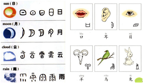 learn chinese character Cang Jie