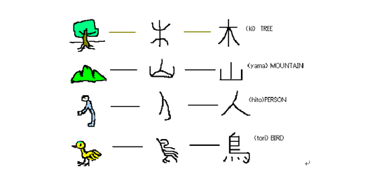 learn chinese character hieroglyphic
