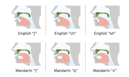 learn mandarin pronunciatio