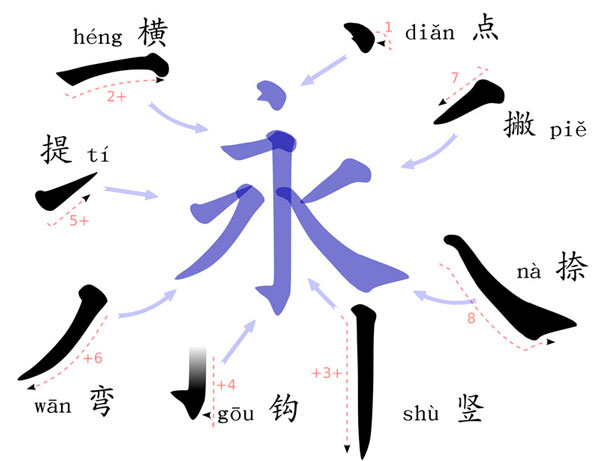 Chinese Stroke